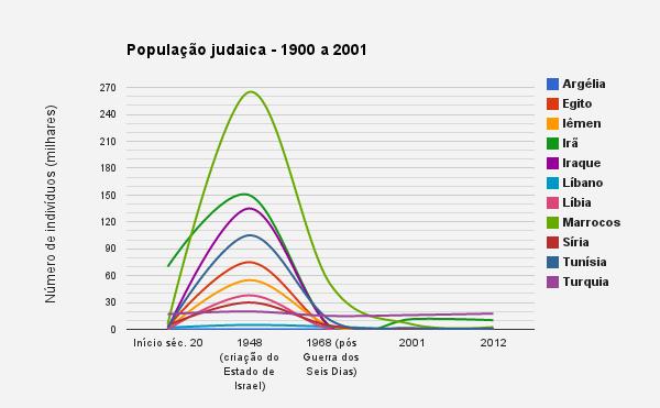 Judeus em países árabes e muçulmanos