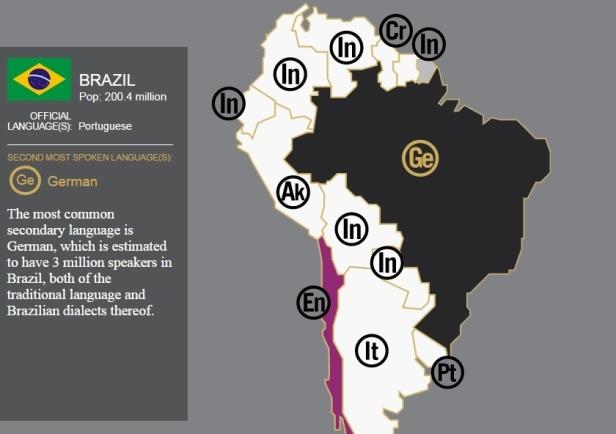segundo idioma mais falado no Brasil