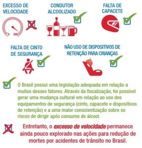 Medidas da OMS para segurança no trânsito (fonte: Embarq Brasil; clique para ampliar)